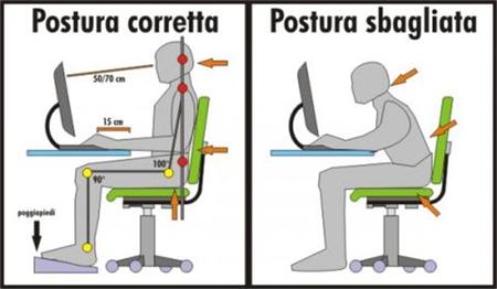 una corretta postura a lavoro per la cervicalgia